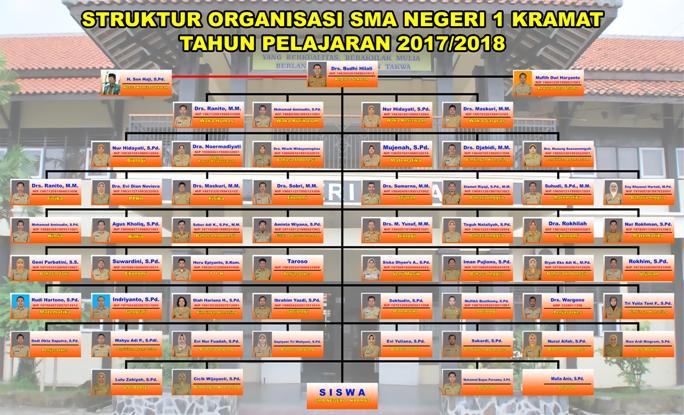 Struktur Organisasi SMA Negeri 1 Kramat
